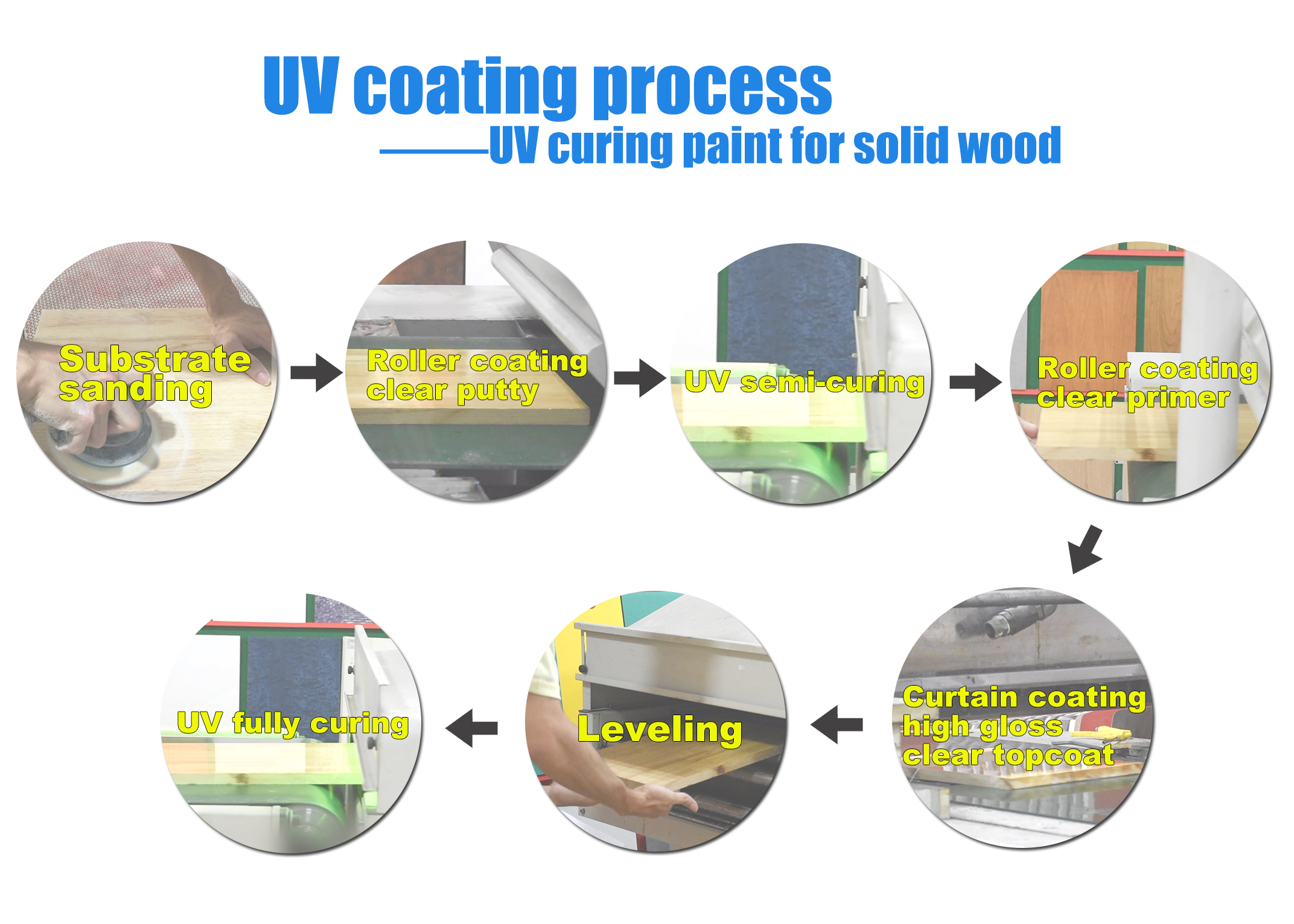 UV wood paint for solid wood